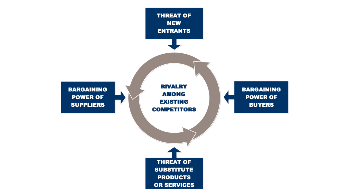 porter s five force model of itc In 1979, michael porter, a harvard business school professor, identified five forces you can use to assess competition within your industry these five forces are a supplier's bargaining.