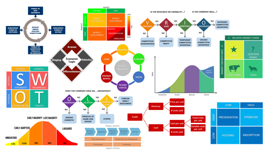 Top business strategy and management frameworks explained for Design strategy firms