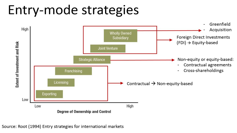 entry mode strategies essay