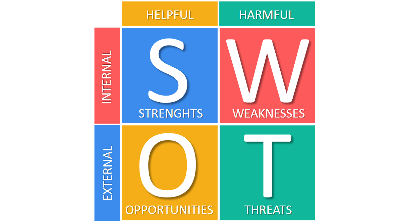 article on swot analysis